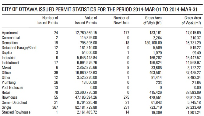 building permits march 2014
