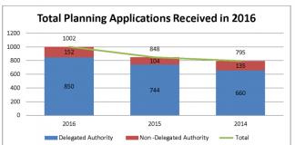 2016 Ottawa planning applicatons