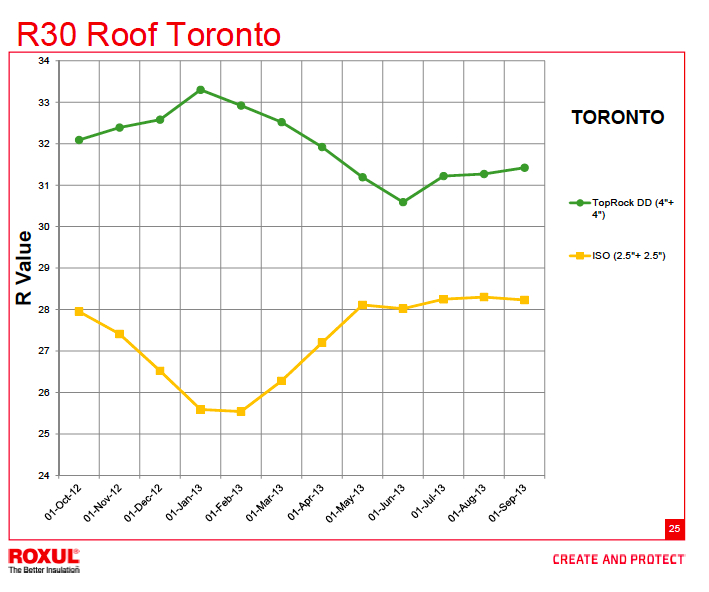 r value toronto roof